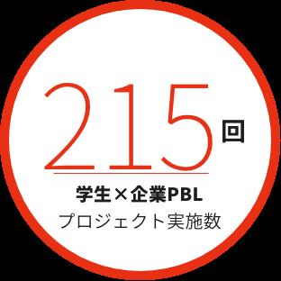 194回PBL実施数
