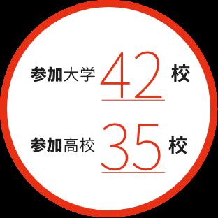 184回 企業研修・WS等企画コーディネート数