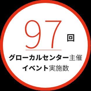 94回 グローカルセンター主催イベント実施数