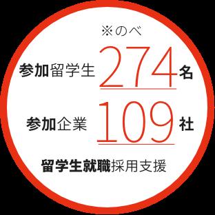 参加留学生274名 参加企業109社 留学生就職採用支援イベント
